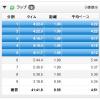 """【今日の練習】8/7(朝)朝イチ・5Kペース走(4'20""""/km)+jog"""