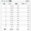 """【今日の練習】8/13(朝)朝イチ10Kペース走(4'20""""~4'05""""/km)"""