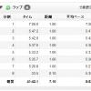 【今日の練習】8/17(朝)40分朝イチjog 7.10km!