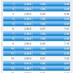 """【今日の練習】9/19(夜)クルーズインターバル 2km×5本(3'40""""~3'30""""/km Rest120秒)!"""