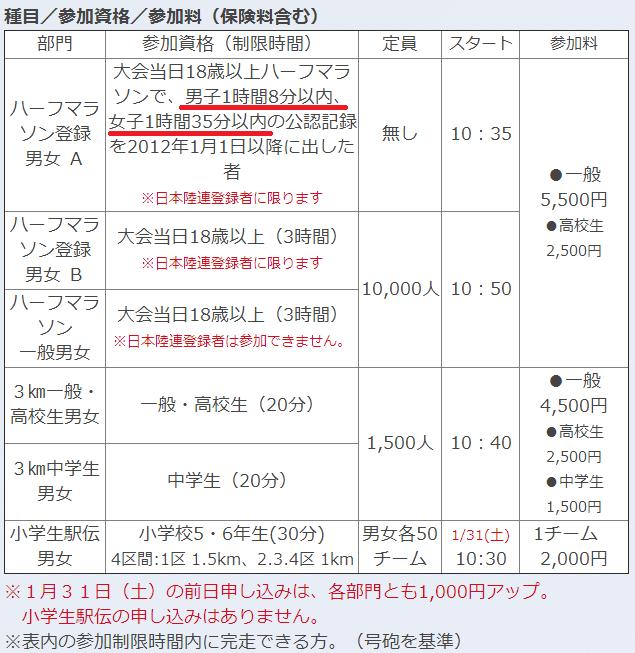 kagawa_marukame_half_marathon_20140903_03