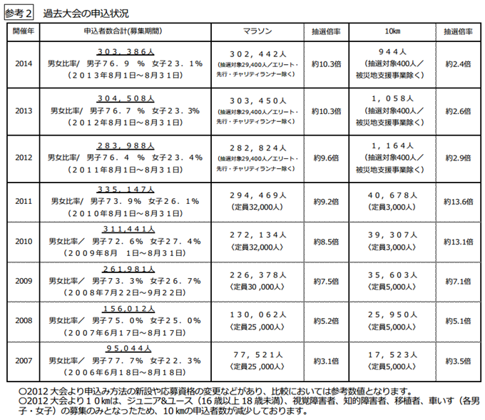tokyo_marathon_20140925_03