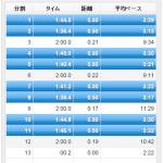 【今日の練習】10/14(夜)VO2maxインターバル 1km×4本!