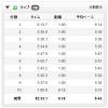 【今日の練習】10/1(朝)52分朝イチjog 9.18km!