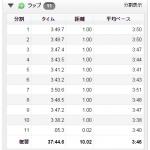 """【今日の練習】10/30(夜)10kmペース走(3'50""""~3'40""""/km)→ 37分39秒!"""