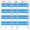 【今日の練習】11/6(朝)クルーズインターバル 2km×4本 + 60分jog!
