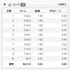 【今日の練習】11/11(夜)54分jog 9.03km + WS 150m×3本!ブログ(WordPress)を「エックスサーバー」へ移行しました。