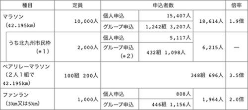 kitakyushu_marathon_20140924_01