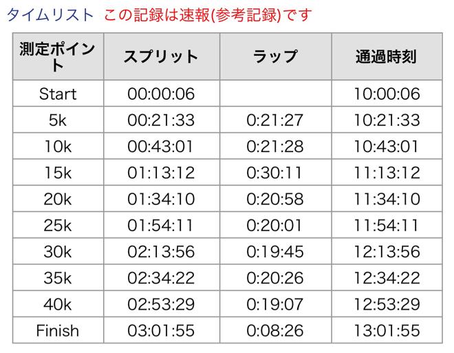 ibigawa_marathon_201411091425