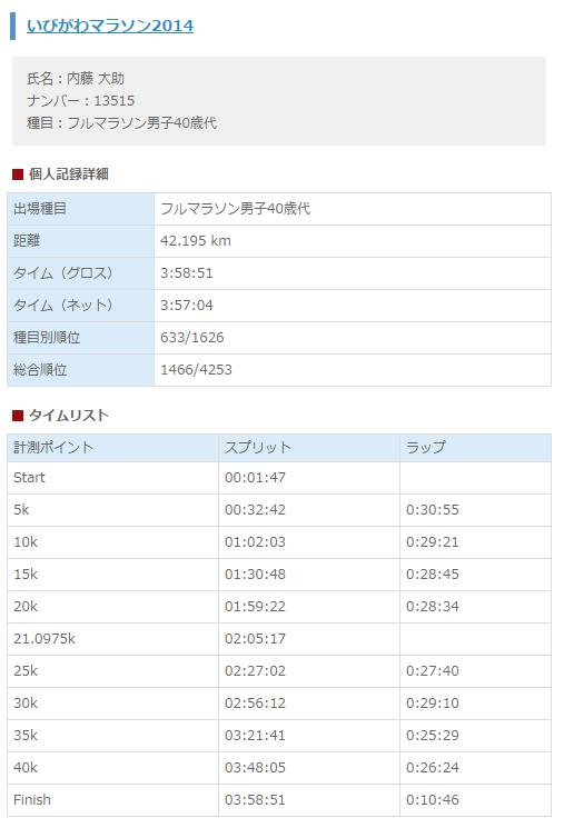 ibigawa_marathon_20141222_01