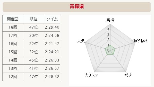全国男子駅伝2015 青森 分析グラフ