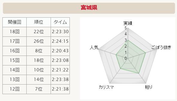 全国男子駅伝2015 宮城県 分析グラフ