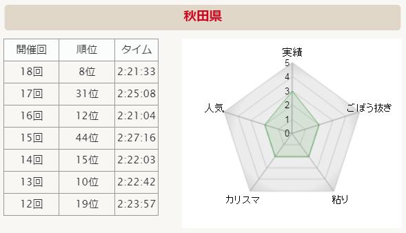 全国男子駅伝2015 秋田 分析グラフ