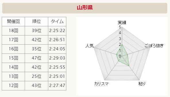 06-yamagata-data-01
