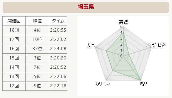 全国男子駅伝2015 埼玉県 分析グラフ