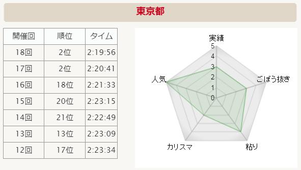 全国男子駅伝2015 東京 分析グラフ