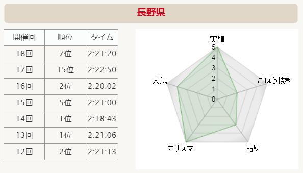 全国男子駅伝2015 長野 分析グラフ