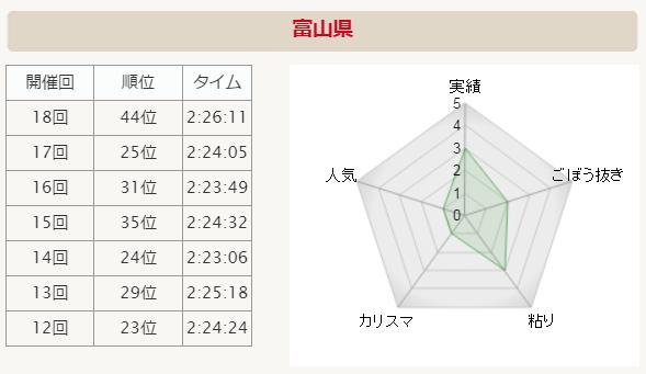 全国男子駅伝2015 富山 分析グラフ