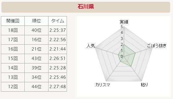 全国男子駅伝2015 石川県 分析グラフ