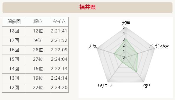 全国男子駅伝2015 福井 分析グラフ