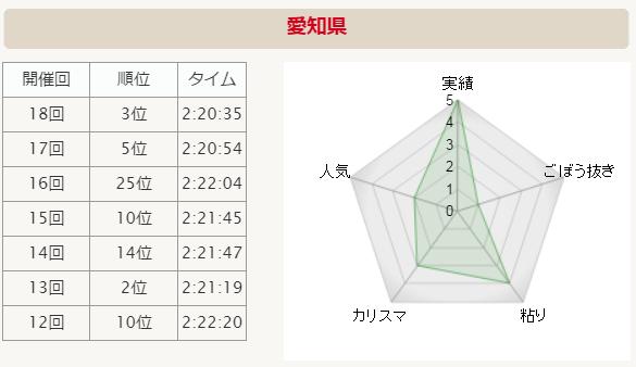 全国男子駅伝2015 愛知 分析グラフ