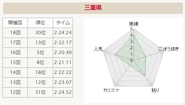 全国男子駅伝2015 三重 分析グラフ