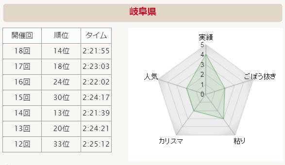全国男子駅伝2015 岐阜県 分析グラフ