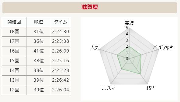 全国男子駅伝2015 滋賀 分析グラフ