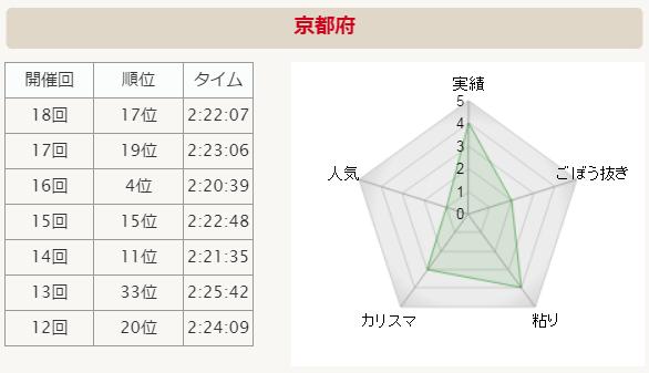 全国男子駅伝2015 京都 分析グラフ