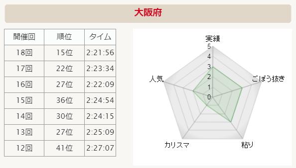 全国男子駅伝2015 大阪 分析グラフ