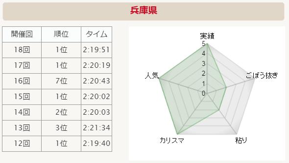 全国男子駅伝2015 兵庫 分析グラフ