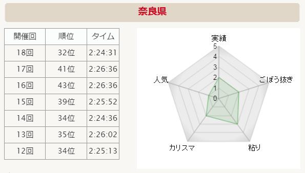 全国男子駅伝2015 奈良 分析グラフ