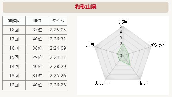 全国男子駅伝2015 和歌山 分析グラフ