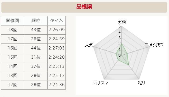 全国男子駅伝2015 島根 分析グラフ