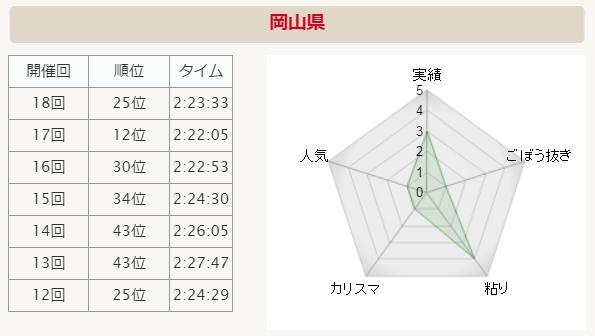 全国男子駅伝2015 岡山 分析グラフ