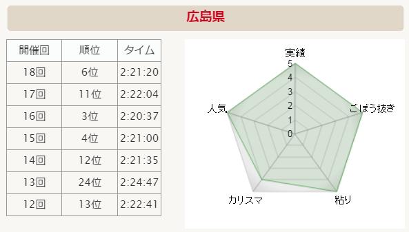 全国男子駅伝2015ペース広島県 分析グラフ
