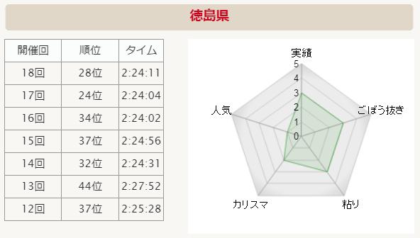 全国男子駅伝2015 徳島県 分析グラフ