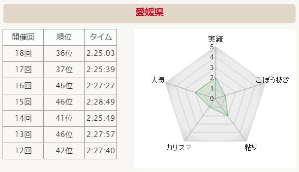 全国男子駅伝2015 愛媛県 分析グラフ