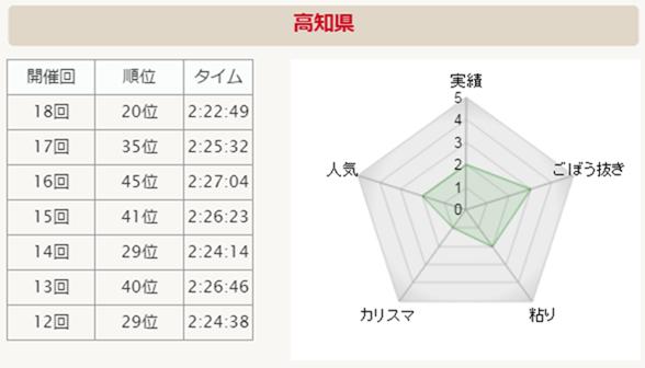 全国男子駅伝2015 高知県 分析グラフ