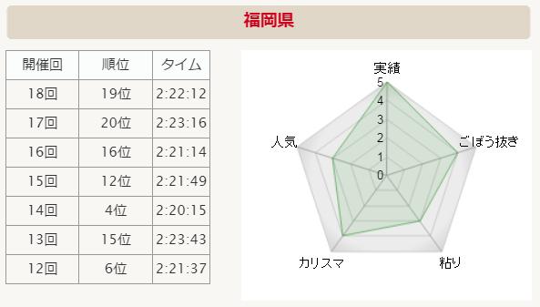 全国男子駅伝2015 福岡県 分析グラフ