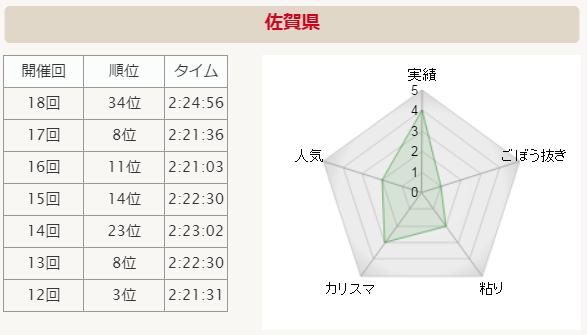 全国男子駅伝2015 佐賀県 分析グラフ