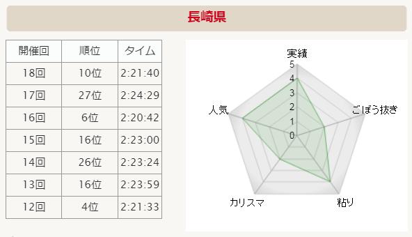 全国男子駅伝2015 長崎 分析グラフ