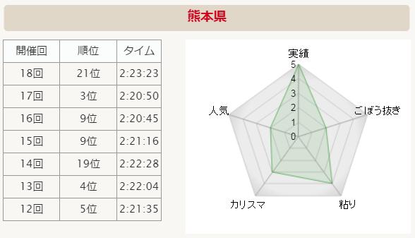 全国男子駅伝2015 熊本 分析グラフ
