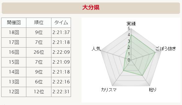 全国男子駅伝2015 大分県 分析グラフ