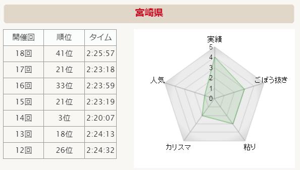 全国男子駅伝2015 宮崎 分析グラフ
