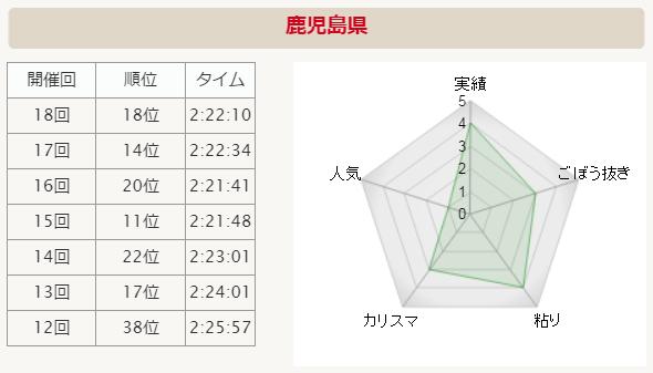 全国男子駅伝2015 鹿児島県 分析グラフ