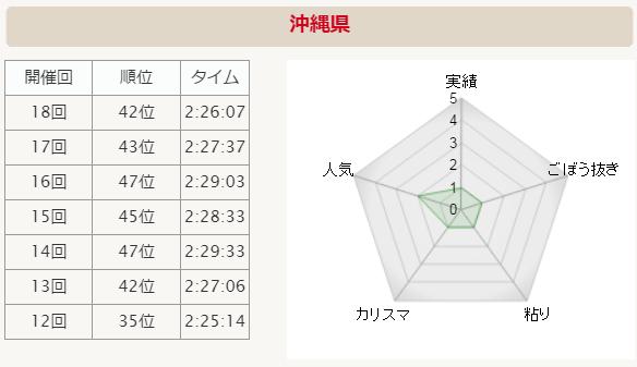 全国男子駅伝2015 沖縄県 分析グラフ