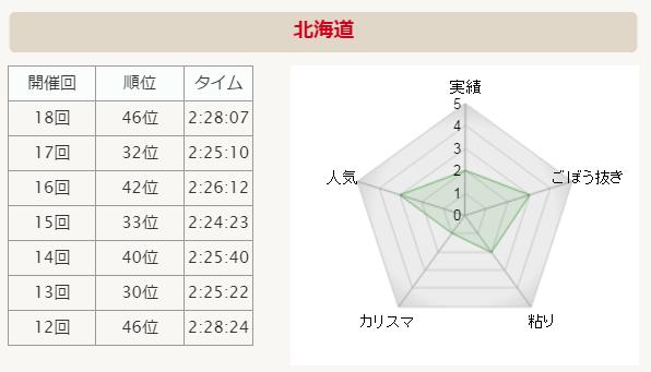 全国男子駅伝2015 北海道 分析グラフ