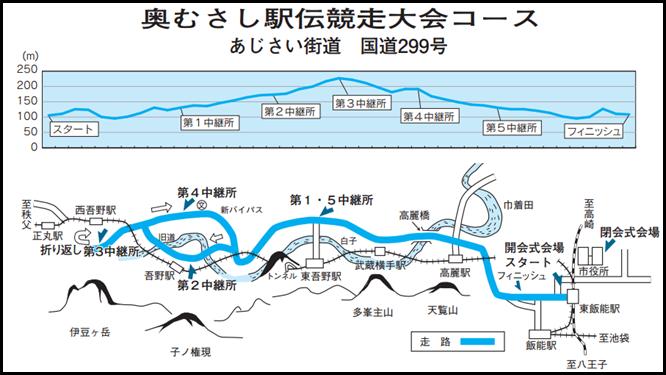 第13回奥むさし駅伝 コースマップ