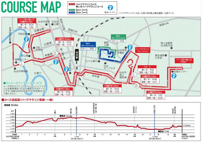 仙台国際ハーフマラソン コースマップ・高低図